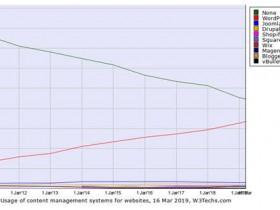 全球网站系统排名:Wordpress第一,Joomla、Drupal紧随其后