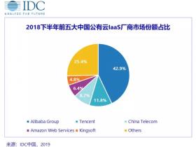 IDC 发布公有云市场份额:阿里云下滑,百度云腾讯云等稳步增长