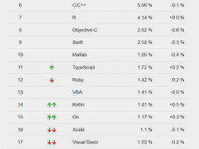 PYPL 7 月榜单公布:Java 份额出现下降趋势