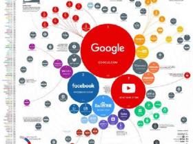 全球百大流量网站榜:谷歌第一百度第四