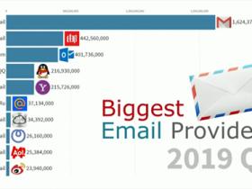 全球最受欢迎邮箱排名网易第二、QQ第四