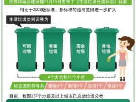 2019年垃圾分类新标准,下月起执行
