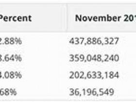11 月全球 Web 服务器调查报告:nginx 表现最佳