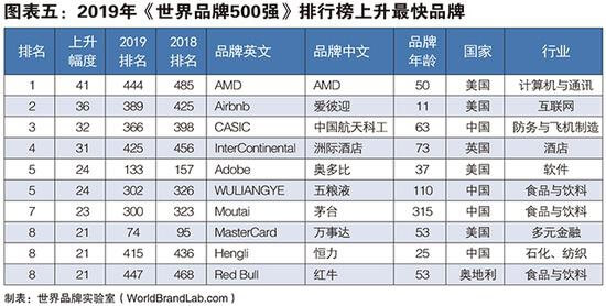 2019年世界品牌500强:中国40企业入榜 腾讯等在内