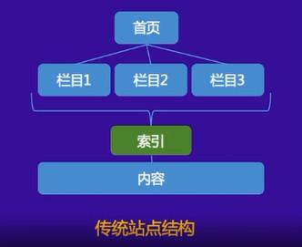 百度官方公开课:网站抓取和收录建设指南(干货)