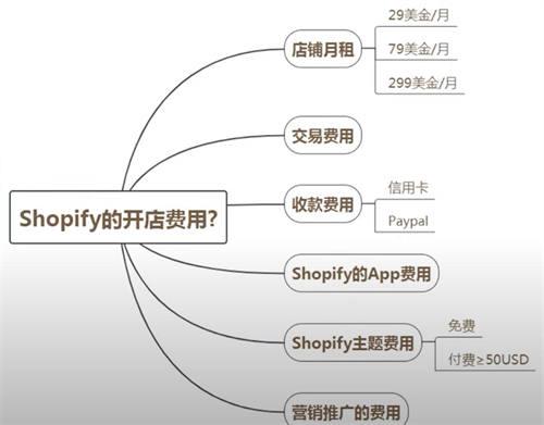 跨境电商篇:零基础搭建shopify独立站